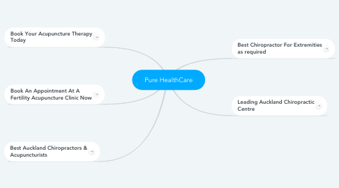 Mind Map: Pure HealthCare