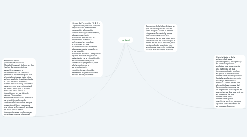 Mind Map: La Salud