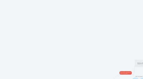 Mind Map: Manager un site de production !