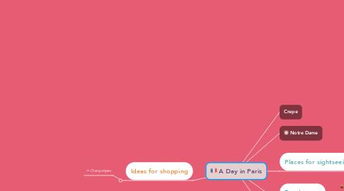 Mind Map: A Day in Paris