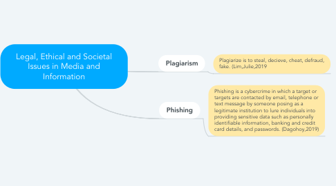 Mind Map: Legal, Ethical and Societal Issues in Media and Information