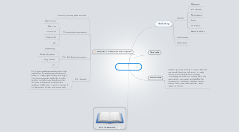 Mind Map: Film Industry