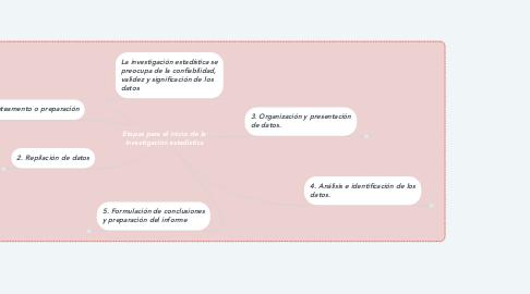 Mind Map: Etapas para el inicio de la investigación estadistica