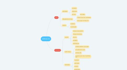 Mind Map: SERVIÇOS