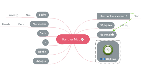 Mind Map: Rangier Map