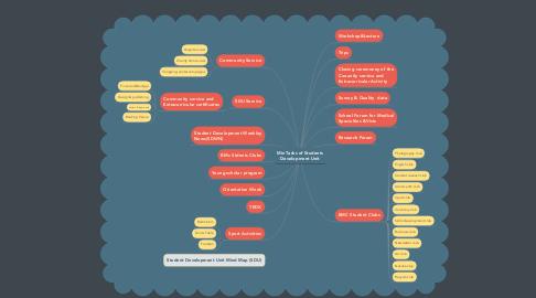 Mind Map: Min Tasks of Students Development Unit
