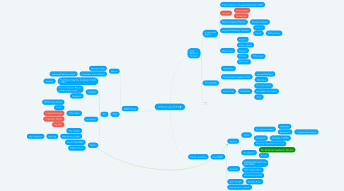 Mind Map: Differents ages of HCI