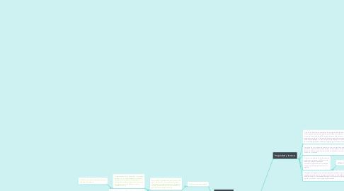 Mind Map: Características de la licencia