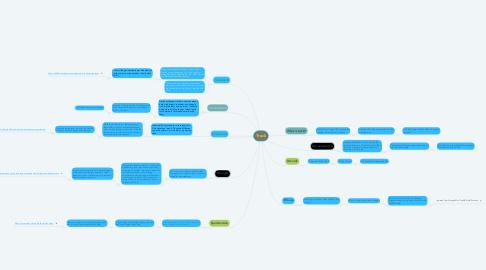 Mind Map: Track