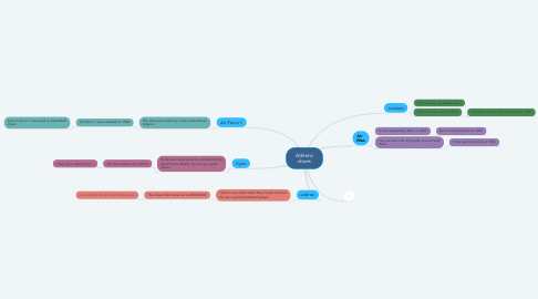 Mind Map: Athletic shoes