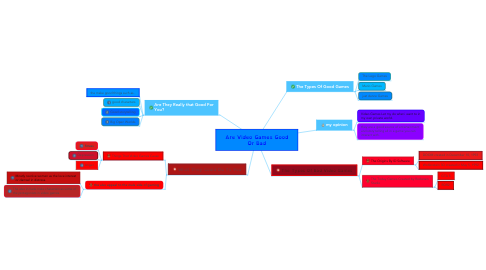 Mind Map: Are Video Games Good Or Bad