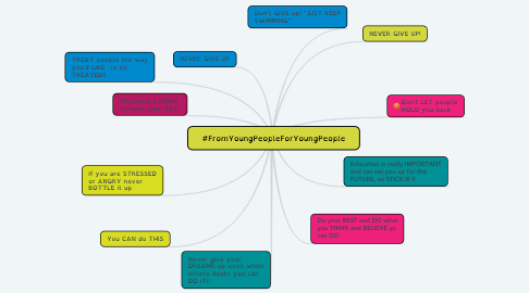 Mind Map: #FromYoungPeopleForYoungPeople