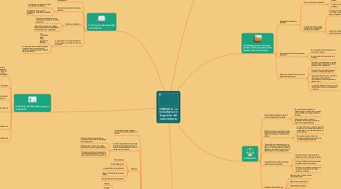 Mind Map: UNIDAD 2: La consultaría en la gestión del conocimiento