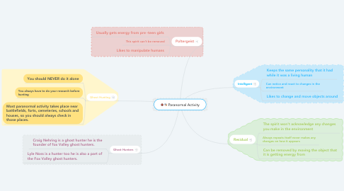 Mind Map: Paranormal Activity