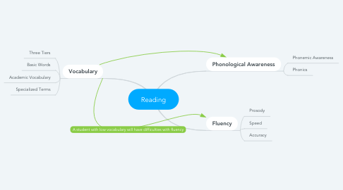 Mind Map: Reading