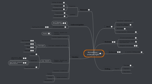 Mind Map: Animationer i