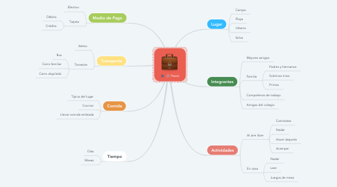 Mind Map: Paseo