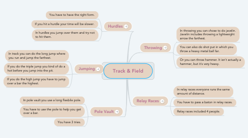 Mind Map: Track & Field