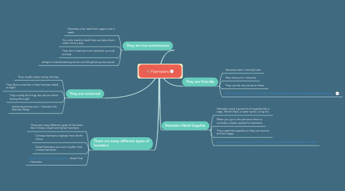Mind Map: Hamsters