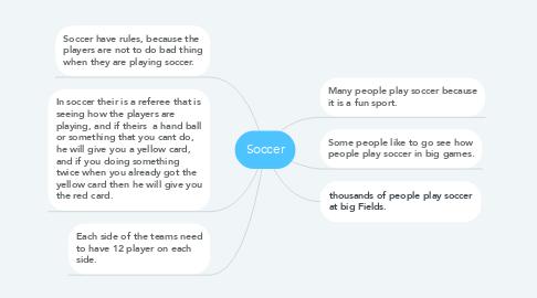 Mind Map: Soccer