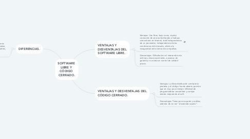 Mind Map: SOFTWARE  LIBRE Y  CÓDIGO  CERRADO.