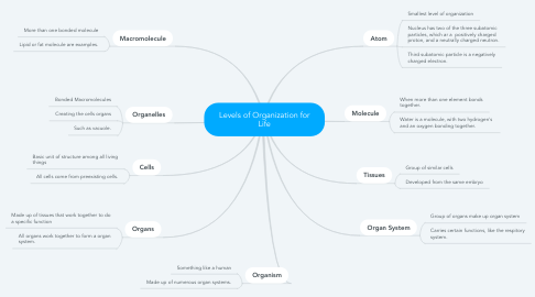 Mind Map: Levels of Organization for Life