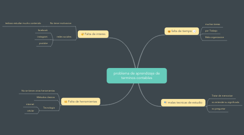 Mind Map: problema de aprendizaje de terminos contables