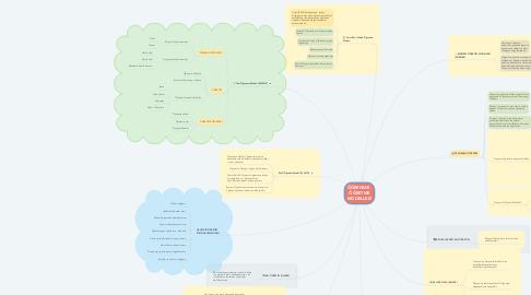 Mind Map: ÖĞRENME - ÖĞRETME MODELLERİ