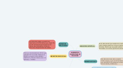 Mind Map: FUNCIONES DE LA  COMPUTADORA