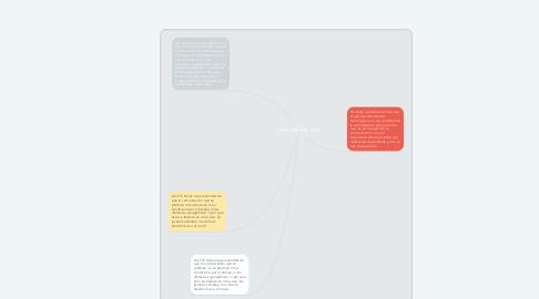 Mind Map: uso de las tics