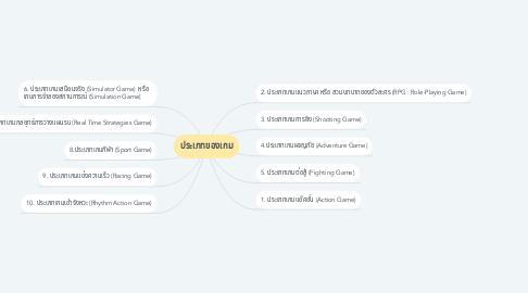 Mind Map: ประเภทของเกม