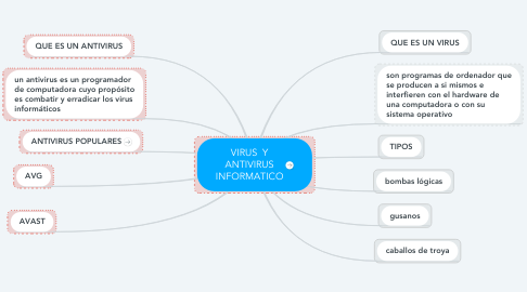 Mind Map: VIRUS  Y ANTIVIRUS INFORMATICO