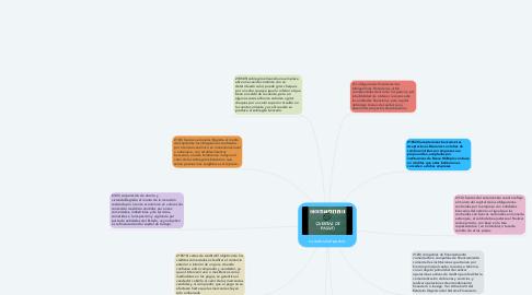 Mind Map: cuentas del pasivo