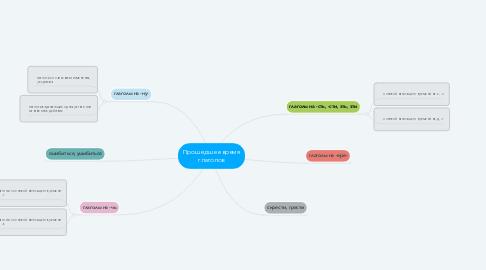 Mind Map: Прошедшее время глаголов