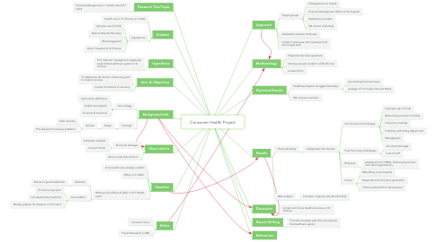 Mind Map: Consumer Health Project