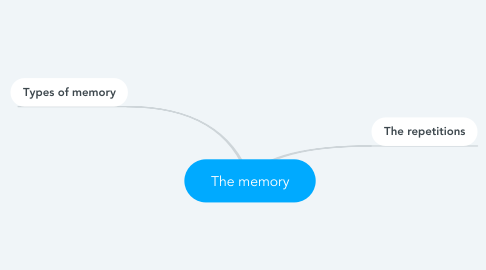 Mind Map: The memory