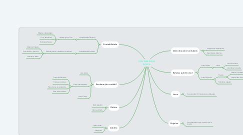 Mind Map: CONTABILIDADE BÁSICA