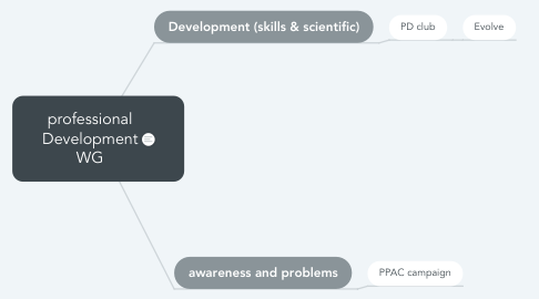 Mind Map: professional Development WG
