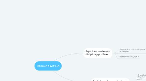 Mind Map: Brooke's Article