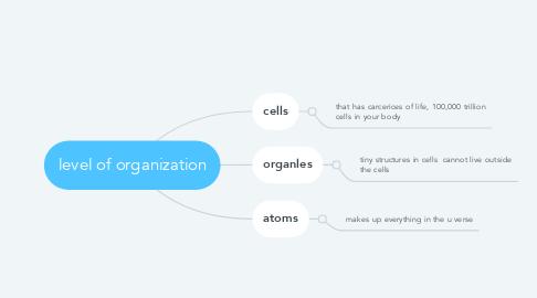 Mind Map: level of organization