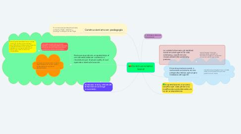 Mind Map: Construccionismo Social