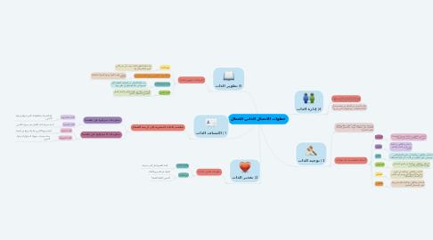 Mind Map: خطوات الاتصال الذاتي الفعال
