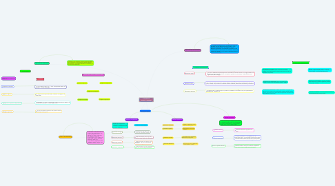 Mind Map: EL SUSTANTIVO, ADJETIVO  Y ADVERBIO