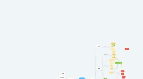 Mind Map: Plantas