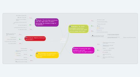 Mind Map: Design Thinking Process: