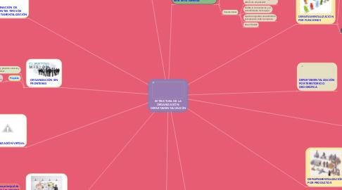 Mind Map: ESTRUCTURA DE LA ORGANIZACIÓN: DEPARTAMENTALIZACIÓN