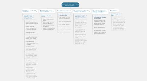 Mind Map: La consultoría en la gestión del conocimiento