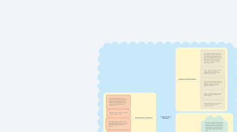 Mind Map: Categorías de la Gramática.