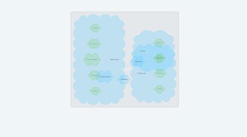 Mind Map: El text argumentatiu
