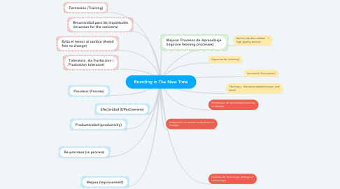Mind Map: Boarding in The New Time